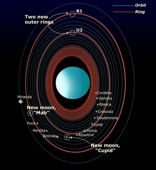 Uranus-01NASAfindings