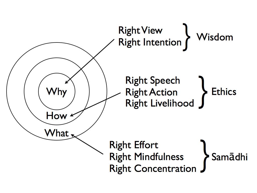 Leaders On The Eightfold Path? | bluejayblog